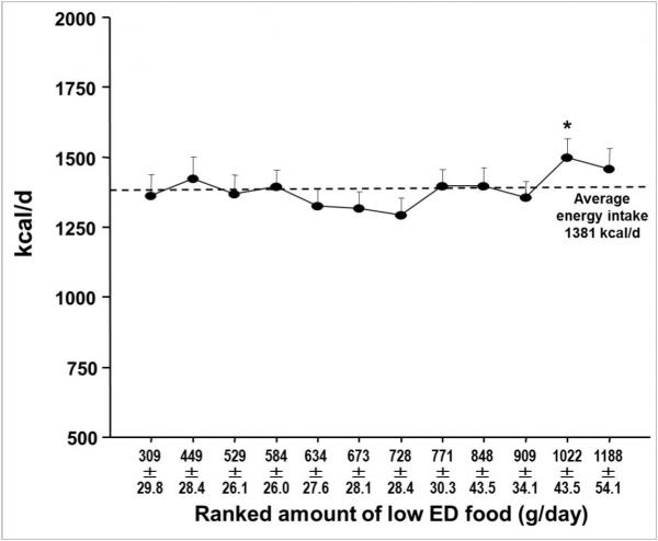 Figure 2a Change of daily energy intake (kcal/d) in relation to an intraindividual increase of the consumption of low ED food items.