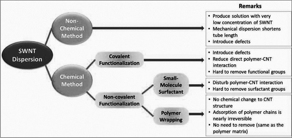 Literature Review Paper On Mechanical Properties of Types of